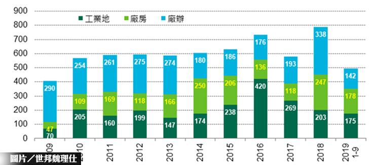 工業地產需求增 工業地價連5年續漲
