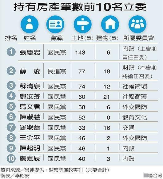台灣房價難降的根本原因:民代主...