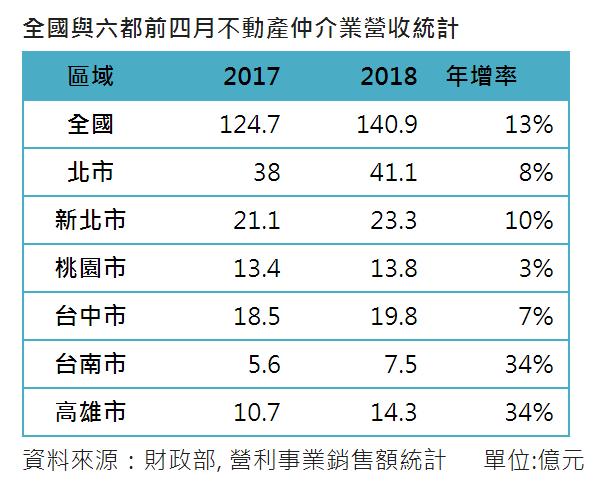 不動產仲介業前四月營收年增13% ...