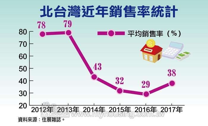 2017年銷售率報佳音