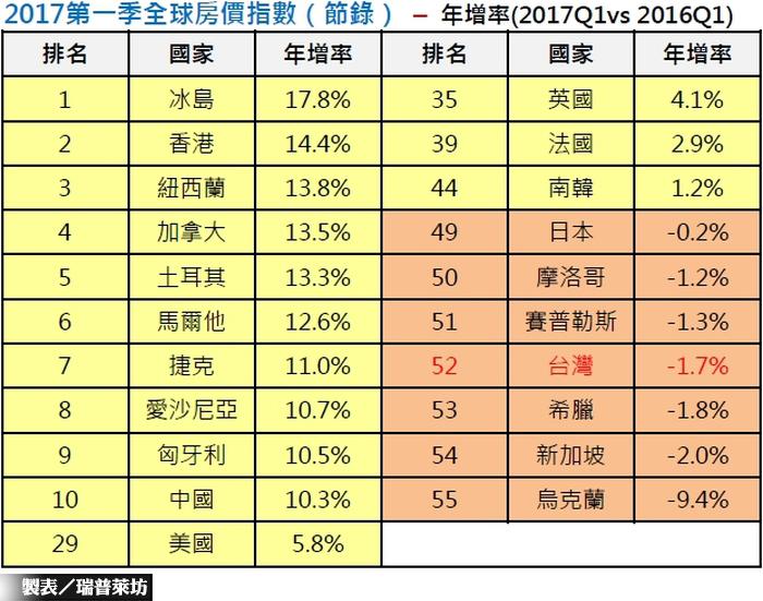 台房產年跌1.7%  小贏星國