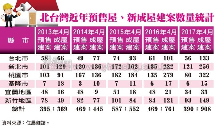 交屋潮蜂湧  北台灣將進入全成屋市場
