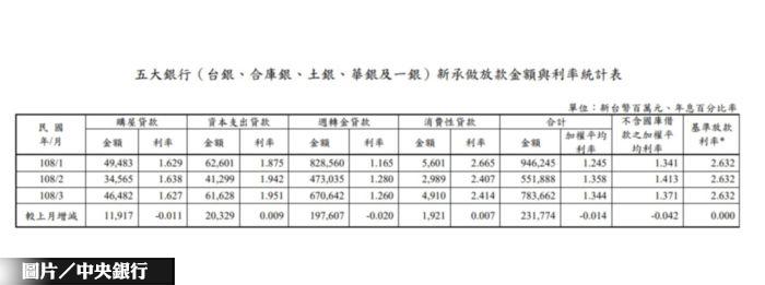 Q1五大銀行新增房貸 近8年同期新高
