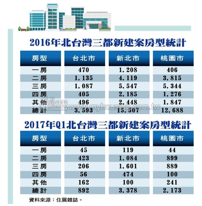 史上首見  台北市2房格局成主流