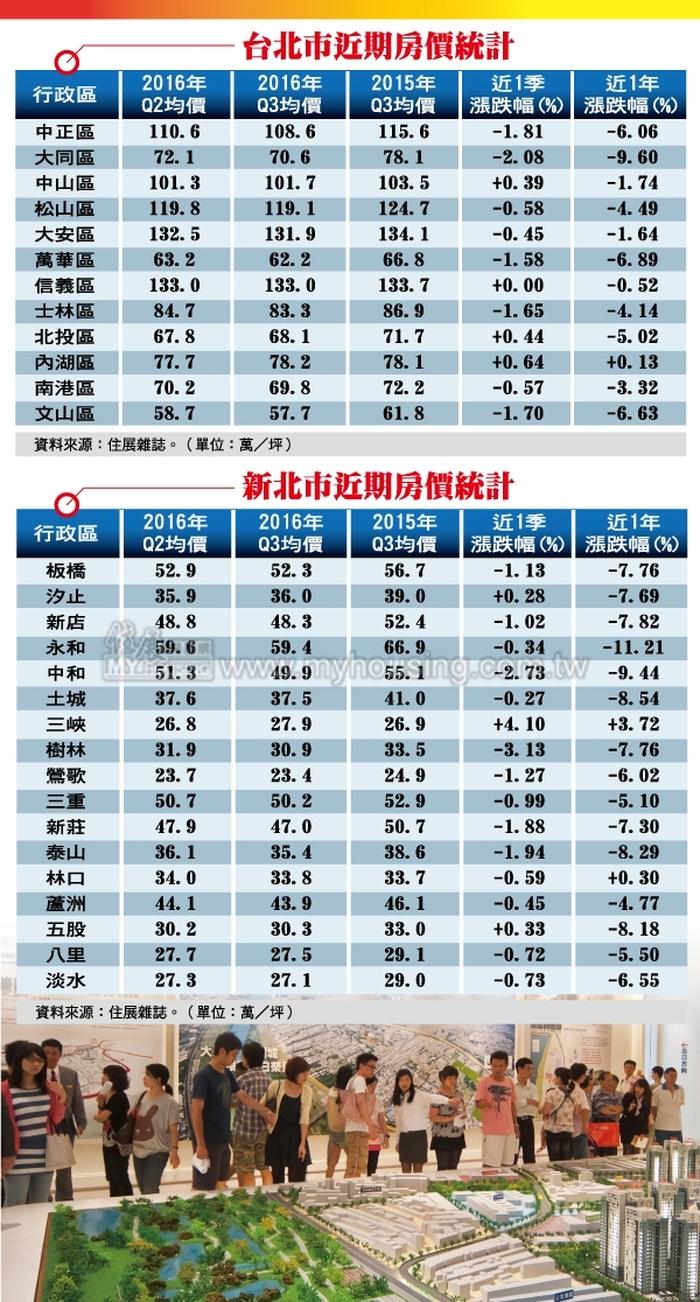 Q3房價一翻兩瞪眼  大台北6行政區...