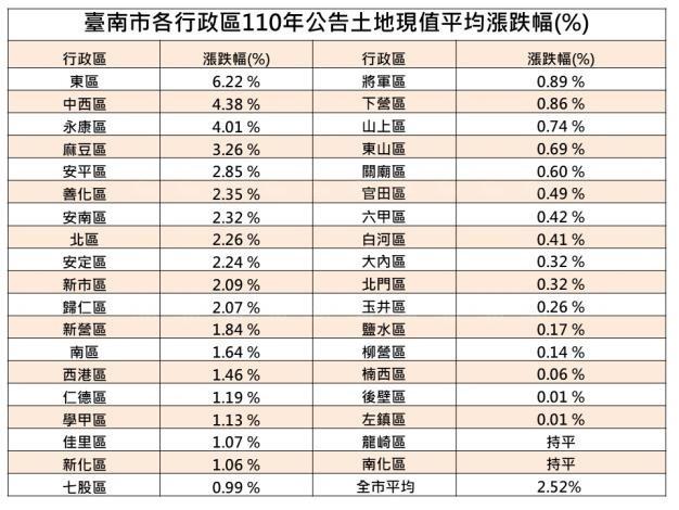 2022年台南市公告現值及公告地價 ...