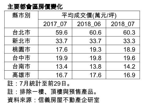反應7月房市淡季 交易量月減9%年...