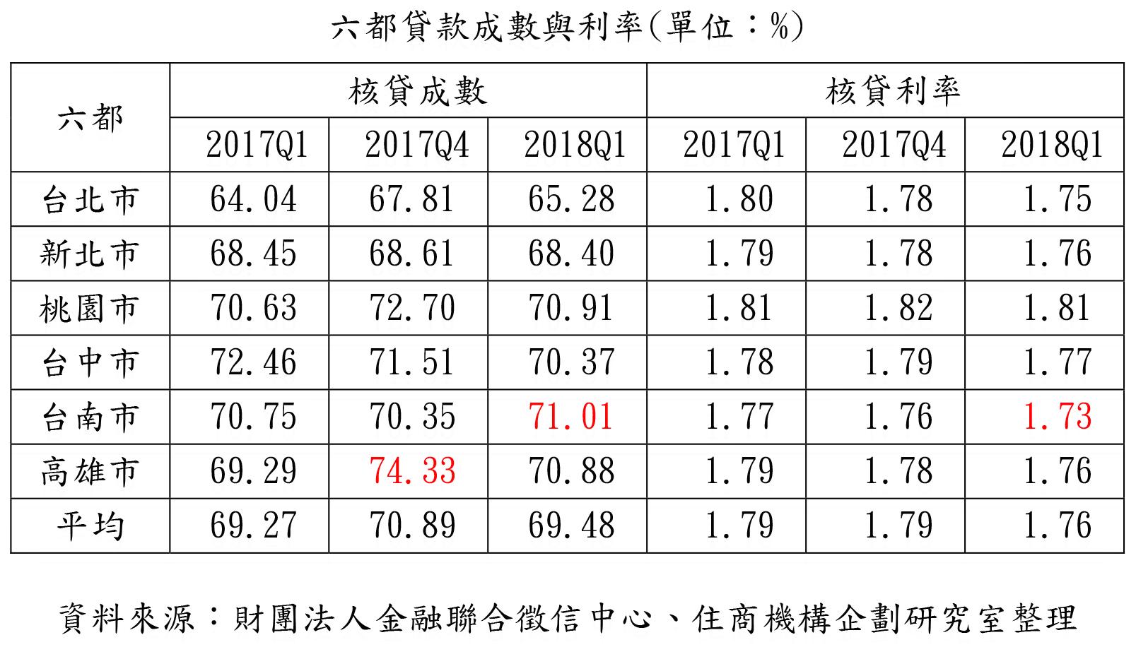 房貸利率持續下殺 台南房貸成數最高
