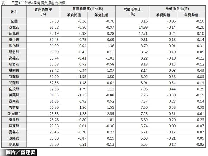房價所得比出爐 台北15年不消費才...