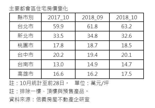受股災影響 10月房市旺季交易年小增2%