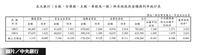 五大銀新增房貸 月增2.48% 年增...