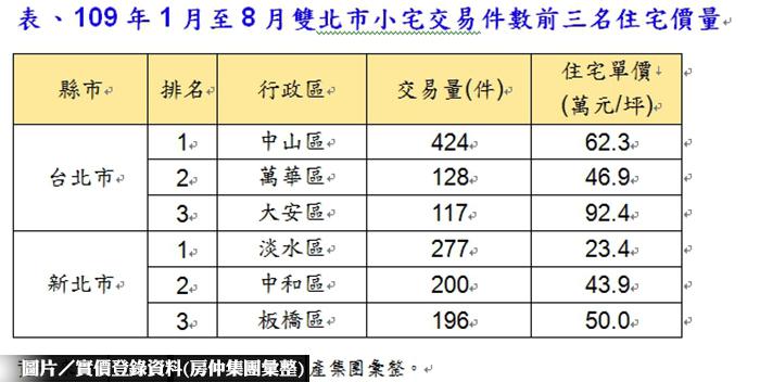 捷運+便利 雙北市小宅熱銷區域大...